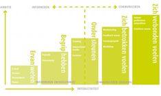 De trap van Quirke is een heel praktisch communicatiemodel dat communicatievragen over een vaak abstract veranderproces verbindt aan middele...
