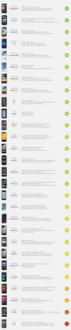 Smartphones #infografia #infographic