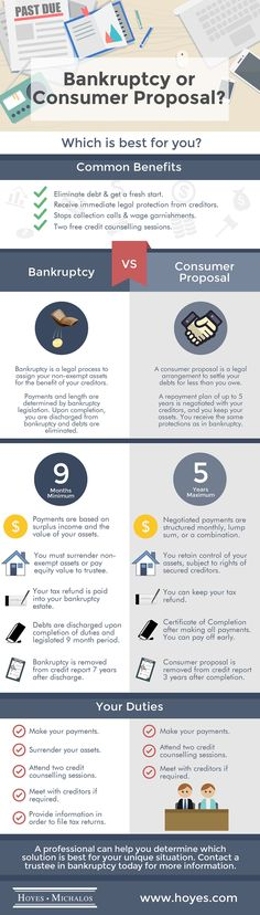 Infographic: Bankruptcy or Consumer Proposal? Find out the difference between the two and get more information by clicking on the image.