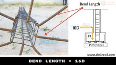 Calculate the amount of steel required for building using Bar Bending schedule. Learn hook, bend, Crank length in slabs & details about reinforcement rebars Civil Engineering Handbook, Engineering Notes, Civil Engineering Design, Civil Engineering Construction, Framing Construction, Construction Tools, Rebar Detailing, Concrete Cover, Single Floor House Design