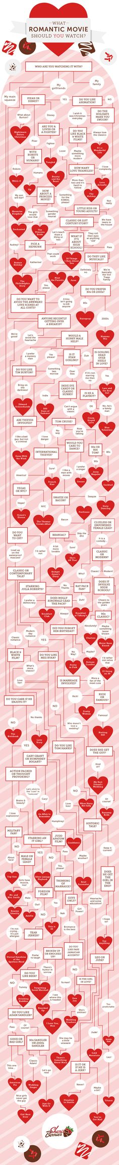 What romantic movie should you watch? flowchart