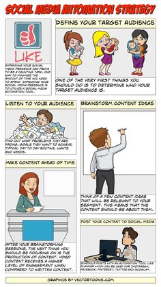 Social Media Automation Strategy