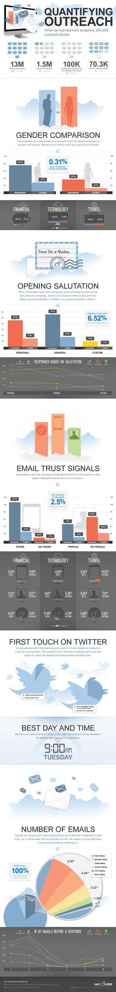 Quantifying Email Outreach... #emailmarketing
