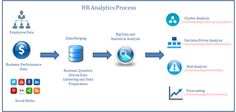 Opportune offers best HR Analytics Solution for HR work performance. HR analytics help to store and manage of employee records easily.