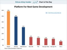 A look at how mobile is pushing consoles aside in the games industry.