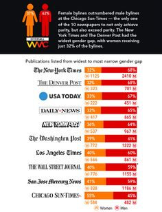 Chart of the Day: Women created 37 percent of the news last year