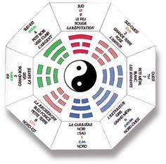 a chaque endroit de votre maison correspond un domaine comme la sant largent le feng shuiorientationthisshopsblogspot - Orientation Chambre Feng Shui