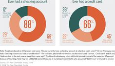 Most Prepaid Card Users Also Have a Bank Account