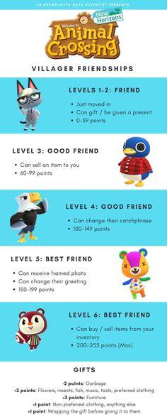 Animal Crossing 3ds, Animal Crossing Pattern, Animal Crossing Wild World, Animal Crossing Villagers, Las Vegas Hotels, Ac New Leaf, Motifs Animal, Animal Games, Best Friends