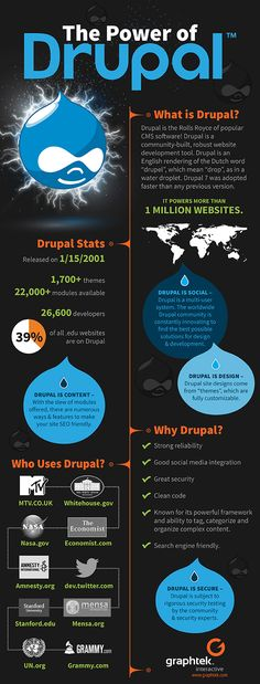 Drupal - The power behind your website. #webdesign #website #infographic
