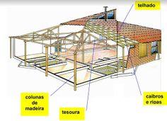 Ah! E se falando em madeira...: calculando e projetando o telhado
