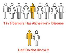 1 in 9 Seniors has Alzheimer's and only HALF know it.  It's time to change that:  Talk with your congressional representatives about the HOPE for Alzheimer's Act!