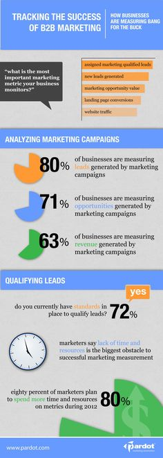 Tracking the Success of Marketing - How Businesses are Measuring Social Media Inbound Marketing, Content Marketing, Internet Marketing, Online Marketing, Digital Marketing, Guerrilla Marketing, Mobile Marketing, Sales And Marketing, Business Marketing