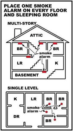 Fire Safety for the Home - Part V