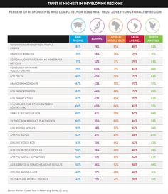 Consumers Trust Recommendations From Known People, Not Ads [Nielsen Report] Social Stats, Content Marketing, Trust, Facts, Social Media, Digital, Study, Business, Studio