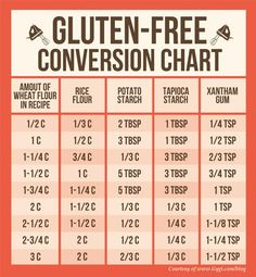 This conversion chart is super helpful for people with Celiac disease or those who just want to cut down the gluten in their diet...                                                                                                                                                                                 More