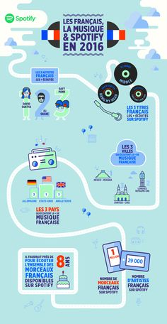 Les français, la musique & Spotify en 2016 [infographie] David Guetta, French Classroom, Year 7, French Lessons, France, French Language, Banner Design, The Unit, Learning