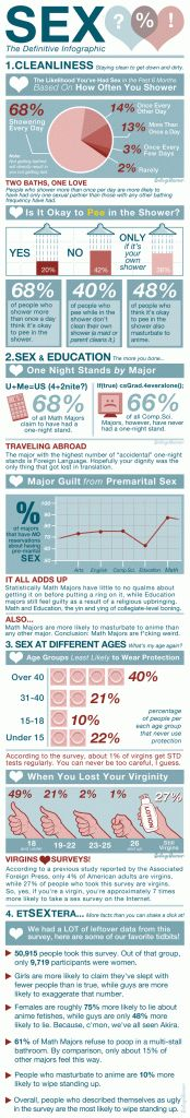 Sex Infographic