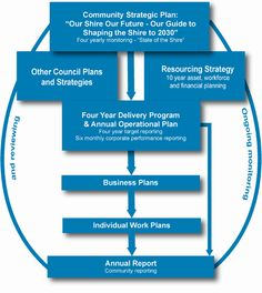 Corporate planning and reporting linking to over arching  strategic plan