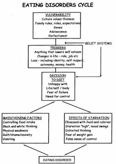 Printables Eating Disorder Worksheets cognitive behavioural therapy cbt eating disorders in weston 1c33ef9823438f7a2aadf1cf840a716d jpg pixels disorder eatingeating