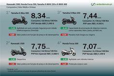 Comparativo J300,Forza 300, X-Max 250 e X-Max 400