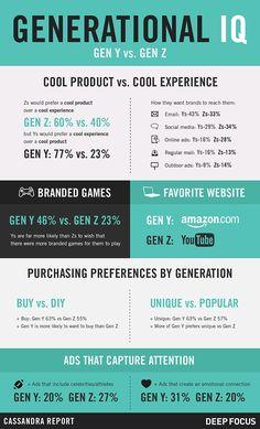 Hoe gaan generatie Y & Z om met bedrijven?