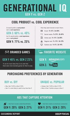 Infographic: Gen Z and Millennials Want Different Things From Brands | Adweek