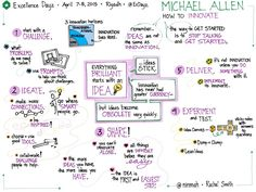 Rachel Smith, pioneer in digital sketchnotes and visual facilitation, is idea-full and brilliant. Ways Of Learning, Learning Styles, Learning Centers, Formation Management, Quick Image, Typed Notes, Visual Note Taking, Visual Thinking, Innovation Strategy