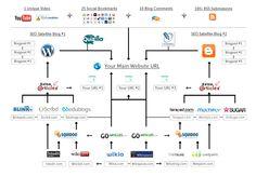 seo services, link building service