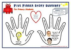 Used as a tool to help reading comprehension in groups or individually. Associated with dialogic teaching, reciprocal reading.