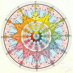 The Life spectrum geometry. Occult Symbols, Masonic Symbols, Tarot, Saint Yves, Spirit Science, Chakra Meditation, Astrology Zodiac, Archetypes, Color Theory