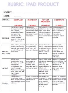 A rubric for grading projects made on iPad.