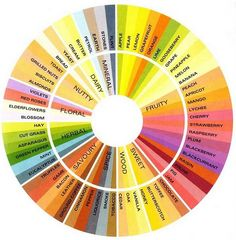 The Art of Tea Tasting - cool little flavor chart - #tea