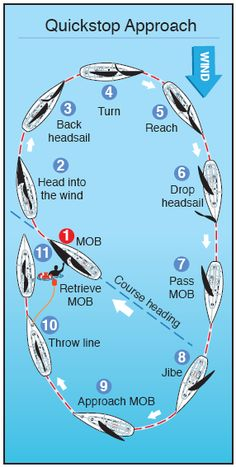 chart: quickstop approach to a man overboard boating tips, kayaks, how to  sail