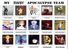 Rwby apocalypse team!!!