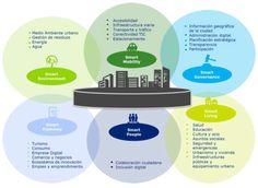 Esquema de ámbitos de la Smart City