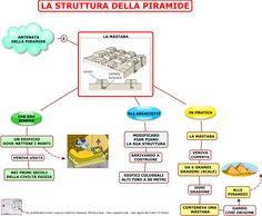 04.-LA-STRUTTURA-DELLA-PIRAMIDE.png (1049×864)