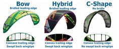 Kite Designs: Types of Kitesurfing Kites Simplified...