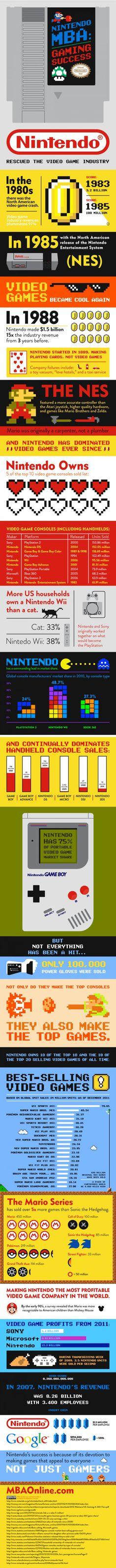 La mejor infografia que he visto. vale la pena leerla .. hagan la matemática ... Nintendo: Gaming Success