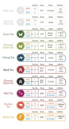 The perfect cup of loose leaf tea: Time and Temperature Chart Davids Tea, Party Set, Tea Party, Pu Erh, Te Chai, Temperature Chart, Different Types Of Tea, Perfect Cup Of Tea, La Rive