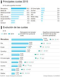 Los españoles prefieren comprar en el 'súper' regional de toda la vida | economia | EL MUNDO