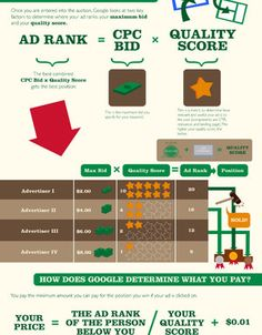 wordstream what is google adwords - Cerca con Google