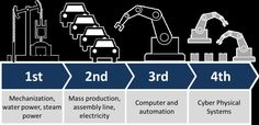 The 4 Industrial Revolutions (by Christoph Roser at AllAboutLean.com)