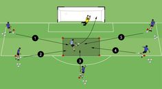 Finishing in a square is a great drill for strikers to practice finishing in front of goal from multiple angles. Click here to find out more.