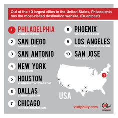 Out of the 10 largest cities in the United States, Philadelphia has the most-visited destination website, per Quantcast.