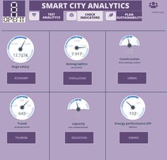 Imagine you can see how your city is going on with key performance indicators.. That's smart city analytics! . #smartcities #analytics #data #town #townhall #sustainability #energy #indicators Building Management System, Performance Measurement, Sustainable City, Facility Management, Student Teacher, Smart City, Data Analytics, Big Data, Infographics