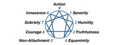 The Enneagram is composed of the 9 different personality types. They are numbers 1 through 9 (numerology anyone?) and these are their titles. The lines within the chart represent disintegration and integration characteristics of each type. Mbti, Enneagram Types, Human Soul, Infp, Personality Types, Psychology, It Works, Spirituality, Self