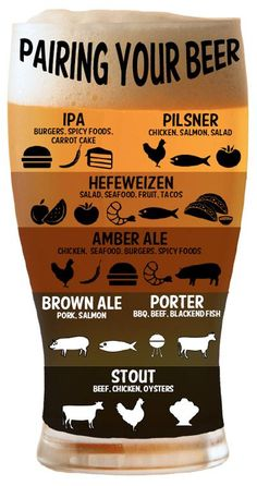 Simple pairing guide - a little over simplified but a good graphic reference.#Pairing #Beer #beereducation #food #brewery