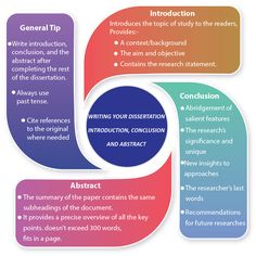 Summary, Conclusions and Recommendations for Dissertation Chapter Dissertation Writing Services, Academic Writing Services, Research Paper Writing Service, Thesis Writing, Essay Writing, College Essay Topics, Best College Essays, College Fun, Abstract Writing
