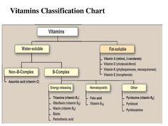 Vitamins Classification Chart